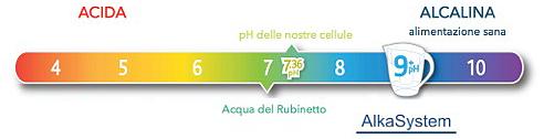 Valore pH ripartito su 9 livelli