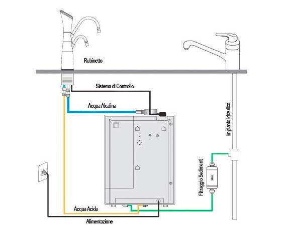 Schema di montaggio dello ionizzatore d'acqua alcalina AlkaSystem AS 700