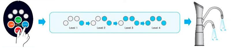 4 livelli di acqua alcalina