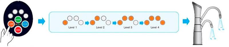 4 livelli di acqua acida