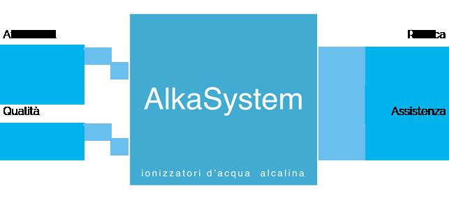 ionizzatore acqua alcalina