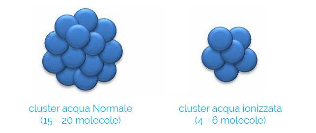 Cluster acqua ionizzata