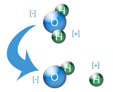 Forme di Ossigeno