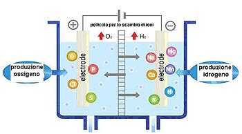 Processo di ionizzazione o elettrolisi
